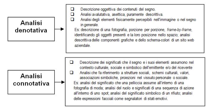 analisi denotativa, analisi connotativa