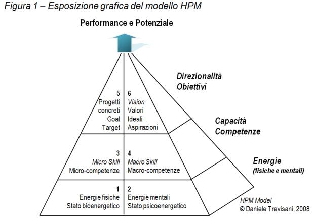 Modello HPM, Copyright Daniele Trevisani
