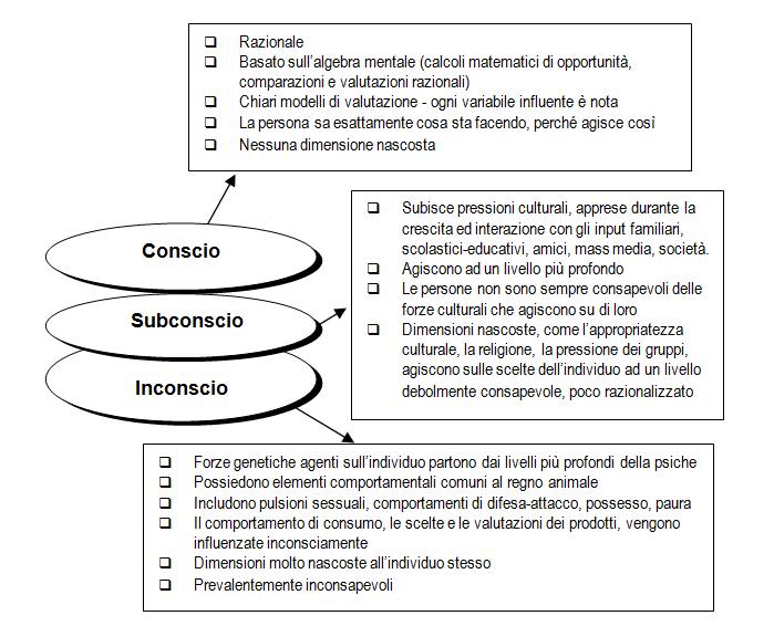 analisi-conscio-subconscio-inconscio