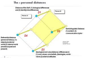 Analisi del four distance model trevisani 2009 in for Piani di studio 300 piedi quadrati