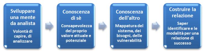 sequenza vendita consulenziale vendite complesse