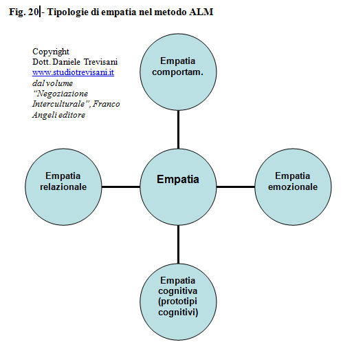4 livelli di empatia