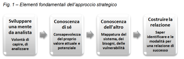 sequenza approccio strategico mente da analista