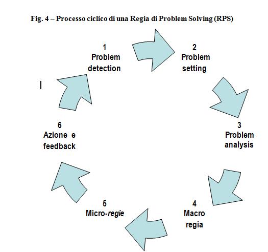ciclo di problem solving