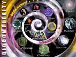 Biocomplexity_spiral