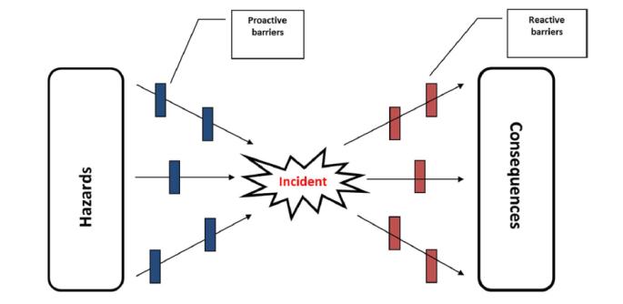 barriere reattive e proattive contro il rischio