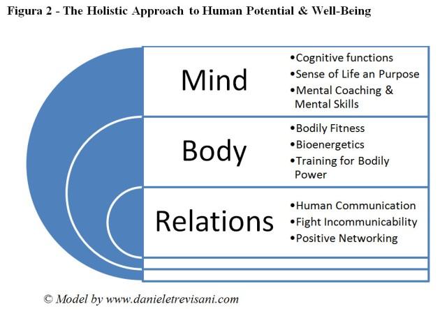 Dr. Daniele Trevisani holistic model mind body relations