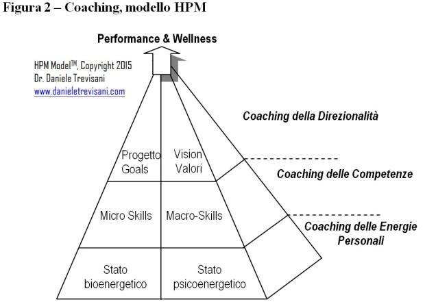 modello di coaching hpm coraggio delle emozioni