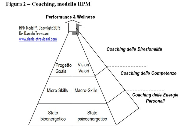 coaching modello HPM