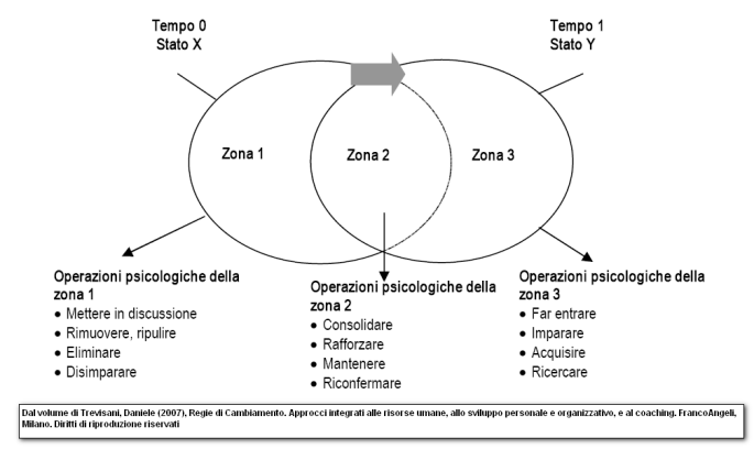 3 zone