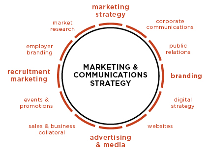 B1-Marketing-Communications-Strategy1