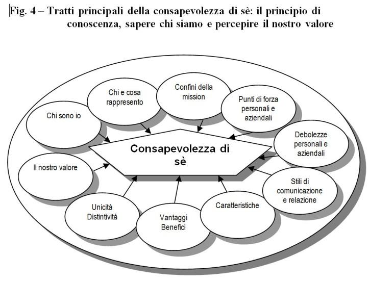 cerchio della consapevolezza di sè