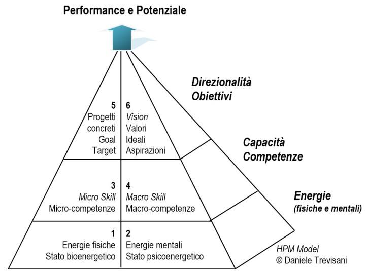 Coaching Corsi e Formazione. Modello di coaching piramide HPM